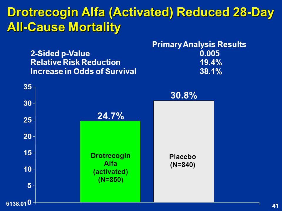 41 Drotrecogin Alfa (Activated) Reduced 28-Day All-Cause Mortality 0 5 10 15 20 25 30 35 30.8% 24.7% Primary Analysis Results 2-Sided p-Value 0.005 Relative Risk Reduction19.4% Increase in Odds of Survival38.1% Placebo (N=840) Drotrecogin Alfa (activated) (N=850) 6138.01