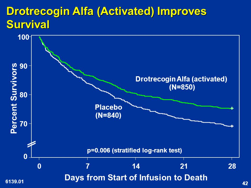 42 Drotrecogin Alfa (Activated) Improves Survival 07142128 70 80 90 100 Days from Start of Infusion to Death Percent Survivors p=0.006 (stratified log-rank test) 0 Placebo (N=840) Drotrecogin Alfa (activated) (N=850) 6139.01