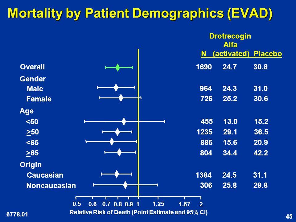 45 Mortality by Patient Demographics (EVAD) Drotrecogin Alfa N (activated) Placebo Gender Overall 964 24.3 31.0 886 15.6 20.9 804 34.4 42.2 726 25.2 30.6 Male Female Age <65 >65 Origin Caucasian Noncaucasian 1384 24.5 31.1 306 25.8 29.8 0.5 0.6 0.7 0.8 1 1.25 1.67 2 0.9 Relative Risk of Death (Point Estimate and 95% CI) 1690 24.7 30.8 <50 >50 1235 29.1 36.5 455 13.0 15.2 6778.01