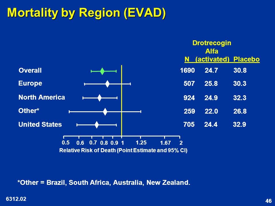 46 Mortality by Region (EVAD) 6312.02 Drotrecogin Alfa N (activated) Placebo Overall 705 24.4 32.9 259 22.0 26.8 United States 507 25.8 30.3 924 24.9 32.3 0.5 0.6 0.7 0.8 1 1.25 1.67 2 0.9 Relative Risk of Death (Point Estimate and 95% CI) Europe North America Other* 1690 24.7 30.8 *Other = Brazil, South Africa, Australia, New Zealand.