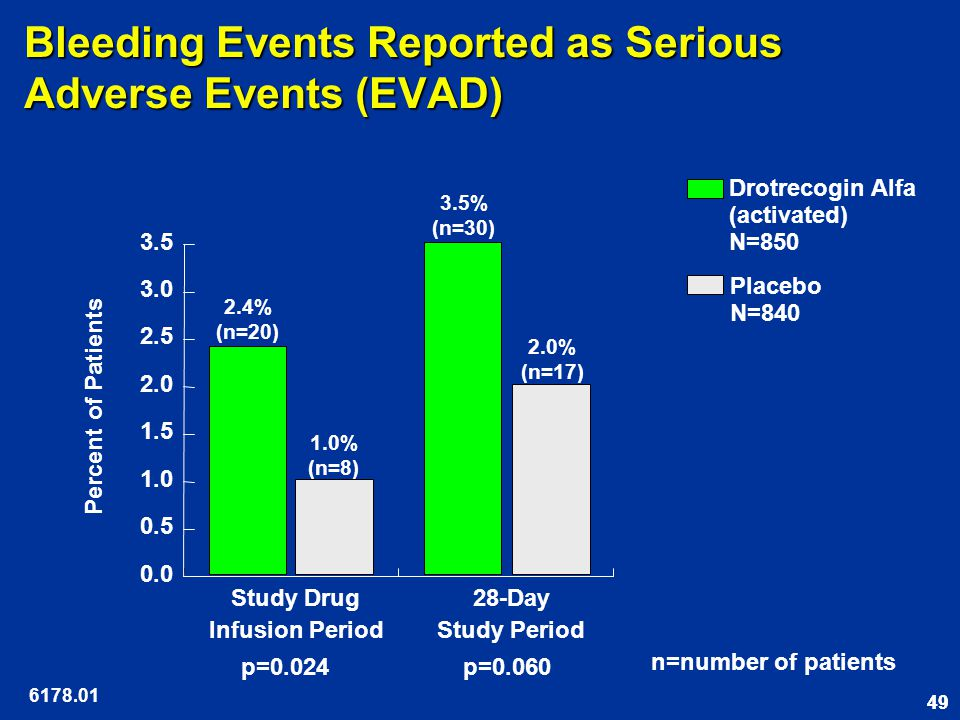 49 Bleeding Events Reported as Serious Adverse Events (EVAD) 6178.01 Placebo N=840 Drotrecogin Alfa (activated) N=850 0.0 0.5 1.0 1.5 2.0 2.5 3.0 3.5 28-Day Study Period Study Drug Infusion Period p=0.024p=0.060 Percent of Patients 2.4% (n=20) 1.0% (n=8) 3.5% (n=30) 2.0% (n=17) n=number of patients