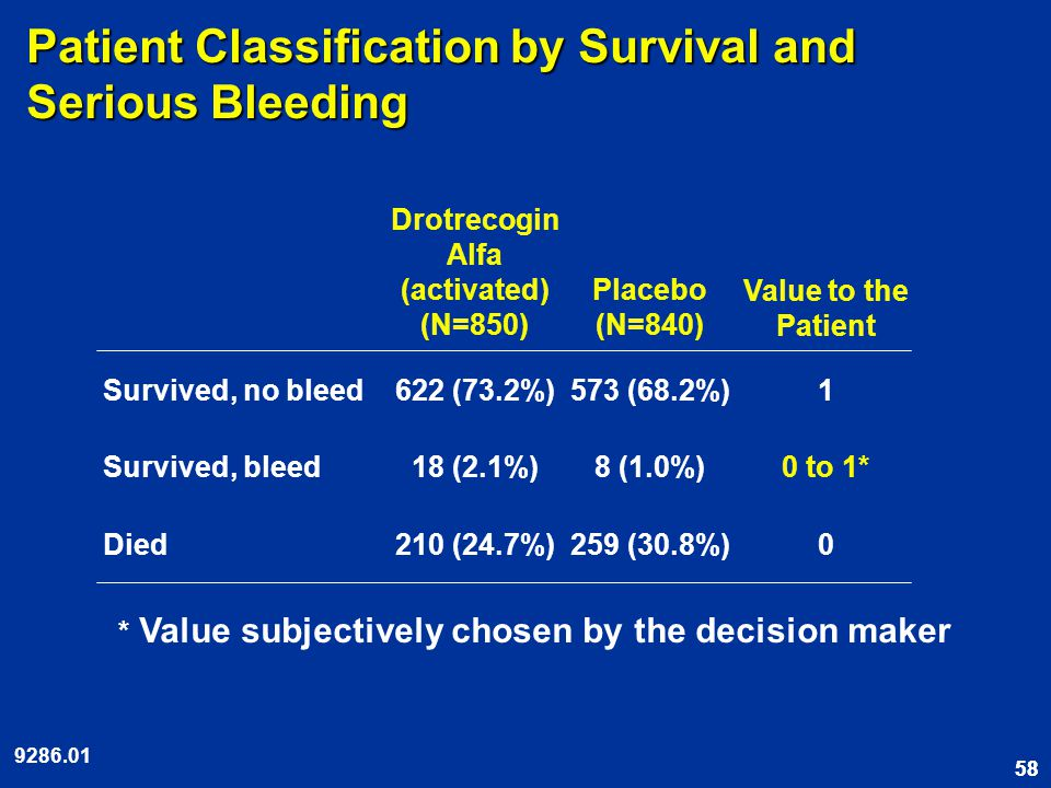 58 Patient Classification by Survival and Serious Bleeding 0259 (30.8%)210 (24.7%)Died 0 to 1*8 (1.0%) 18 (2.1%)Survived, bleed 1573 (68.2%)622 (73.2%)Survived, no bleed Value to the Patient Placebo (N=840) Drotrecogin Alfa (activated) (N=850) 9286.01 * Value subjectively chosen by the decision maker