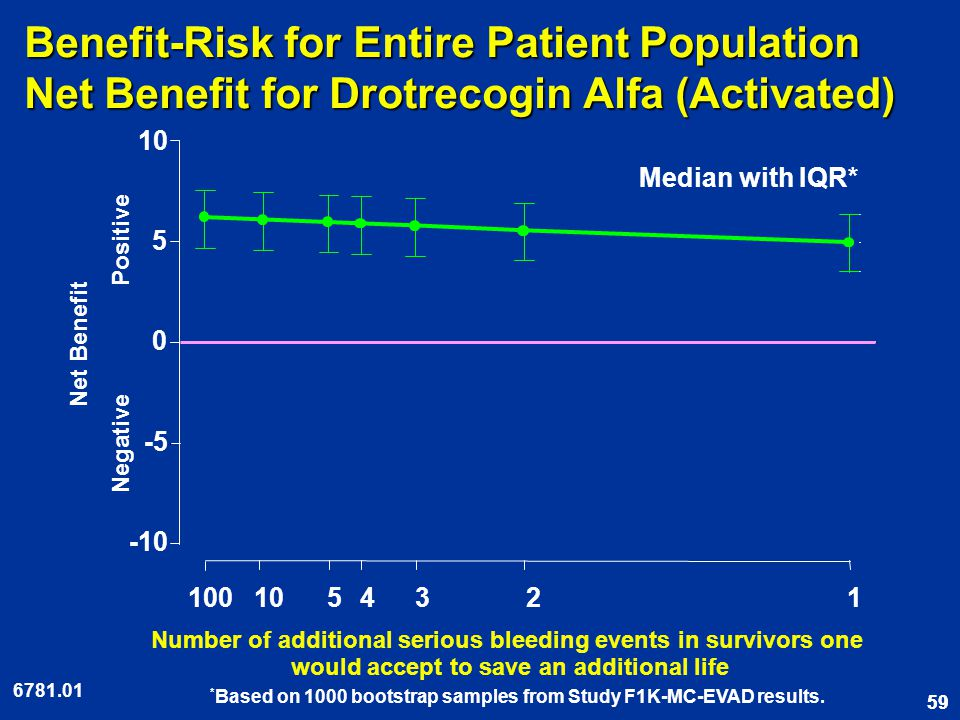59 Benefit-Risk for Entire Patient Population Net Benefit for Drotrecogin Alfa (Activated) Number of additional serious bleeding events in survivors one would accept to save an additional life * Based on 1000 bootstrap samples from Study F1K-MC-EVAD results.