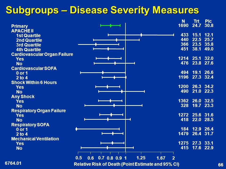 66 Subgroups – Disease Severity Measures 6764.01