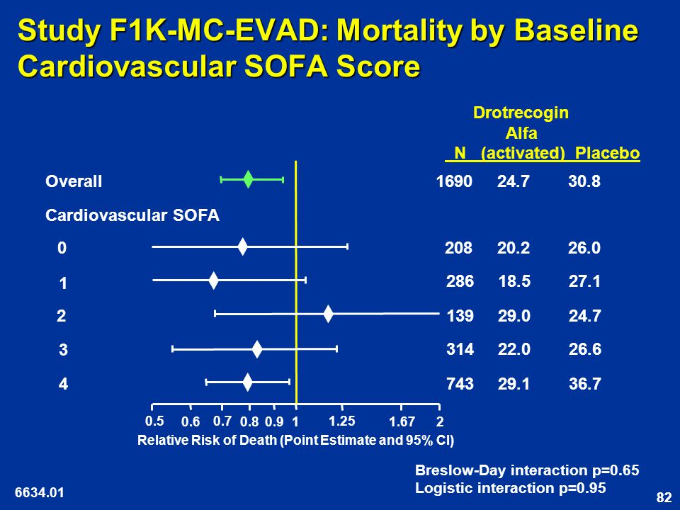 82 Study F1K-MC-EVAD: Mortality by Baseline Cardiovascular SOFA Score Relative Risk of Death (Point Estimate and 95% CI) Drotrecogin Alfa N (activated) Placebo Cardiovascular SOFA Overall Breslow-Day interaction p=0.65 Logistic interaction p=