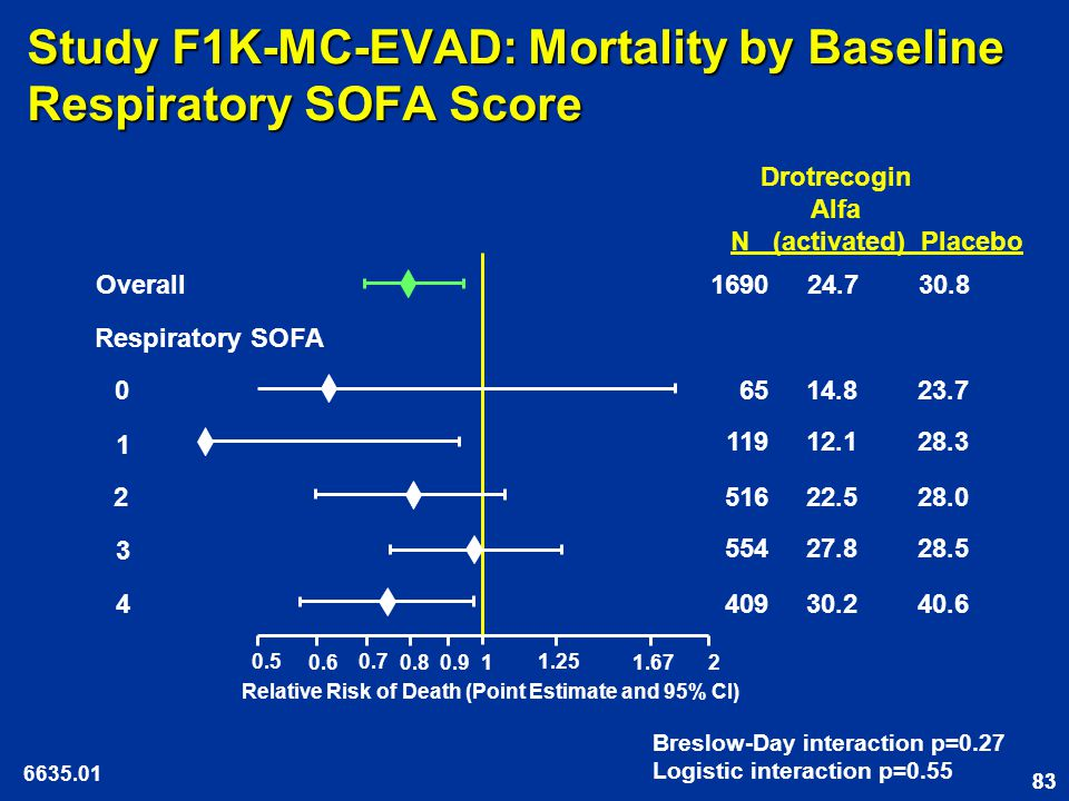 83 Study F1K-MC-EVAD: Mortality by Baseline Respiratory SOFA Score 0.5 0.6 0.7 0.8 1 1.25 1.67 2 0.9 Relative Risk of Death (Point Estimate and 95% CI) Drotrecogin Alfa N (activated) Placebo Respiratory SOFA Overall 0 1 2 3 4 65 14.8 23.7 409 30.2 40.6 516 22.5 28.0 554 27.8 28.5 119 12.1 28.3 1690 24.7 30.8 6635.01 Breslow-Day interaction p=0.27 Logistic interaction p=0.55