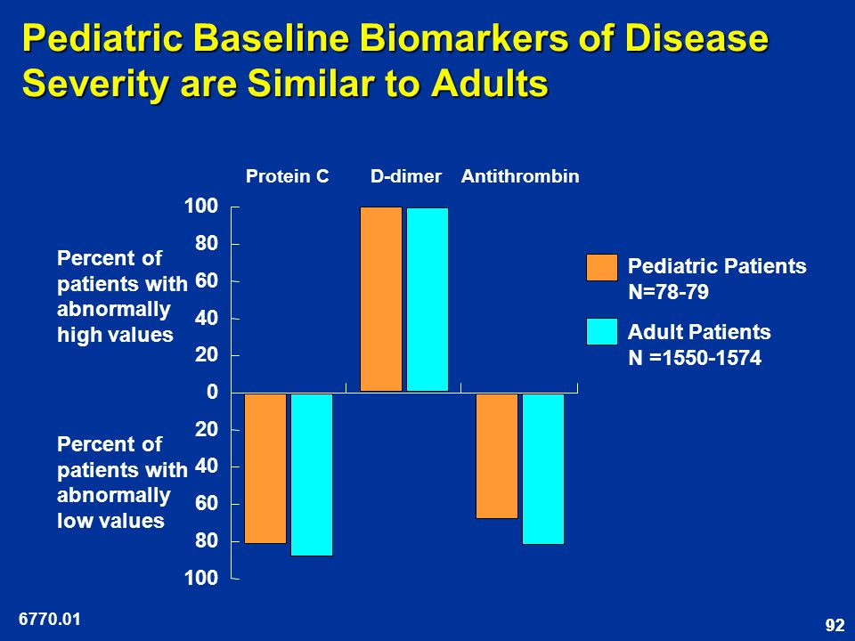 92 100 80 60 40 20 0 40 60 80 100 Adult Patients N =1550-1574 Pediatric Patients N=78-79 Protein CD-dimerAntithrombin Percent of patients with abnormally high values Percent of patients with abnormally low values Pediatric Baseline Biomarkers of Disease Severity are Similar to Adults 6770.01