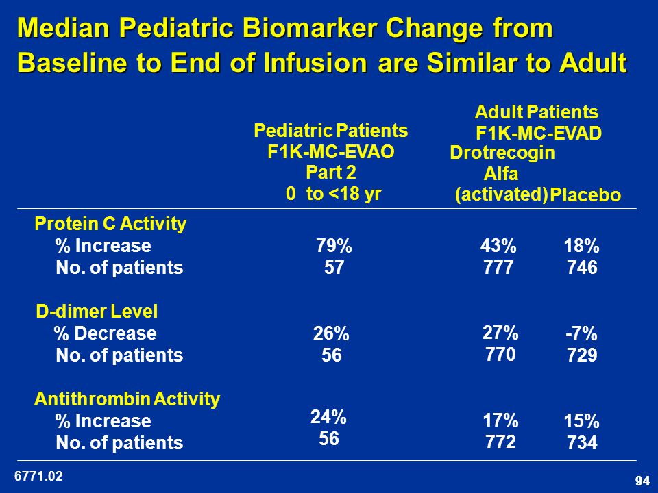 94 Median Pediatric Biomarker Change from Baseline to End of Infusion are Similar to Adult Protein C Activity % Increase No.