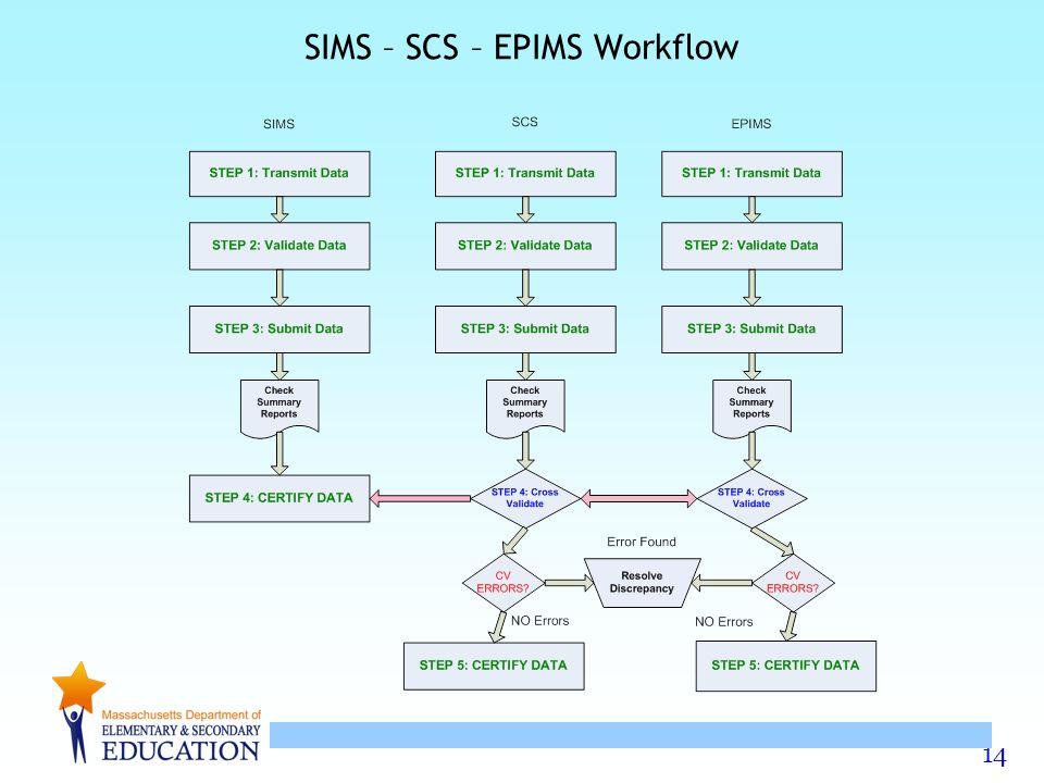 14 SIMS – SCS – EPIMS Workflow