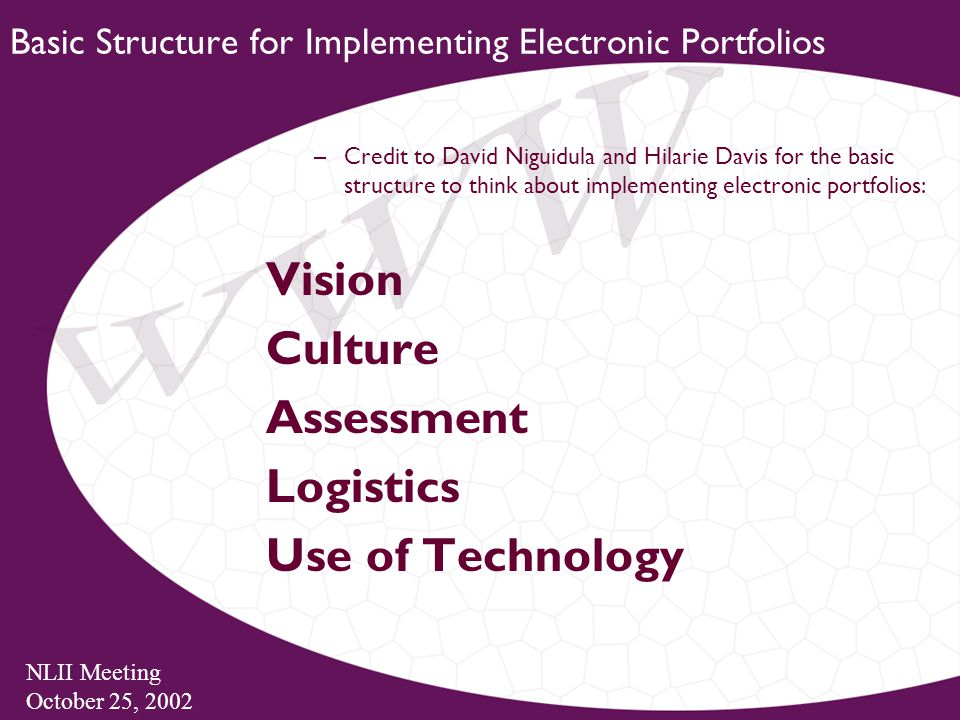 NLII Meeting October 25, 2002 Basic Structure for Implementing Electronic Portfolios –Credit to David Niguidula and Hilarie Davis for the basic structure to think about implementing electronic portfolios: Vision Culture Assessment Logistics Use of Technology