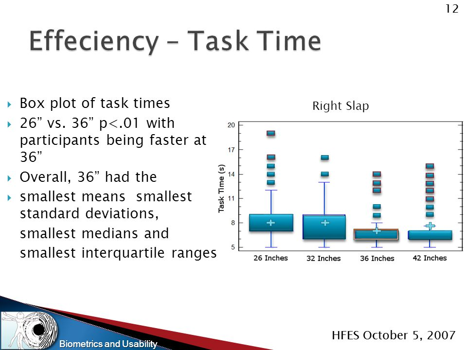 "Biometrics and Usability 12 HFES October 5, 2007 Biometrics and Usability 12 HFES October 5, 2007 Right Slap  Box plot of task times  26"" vs. 36"" p<"