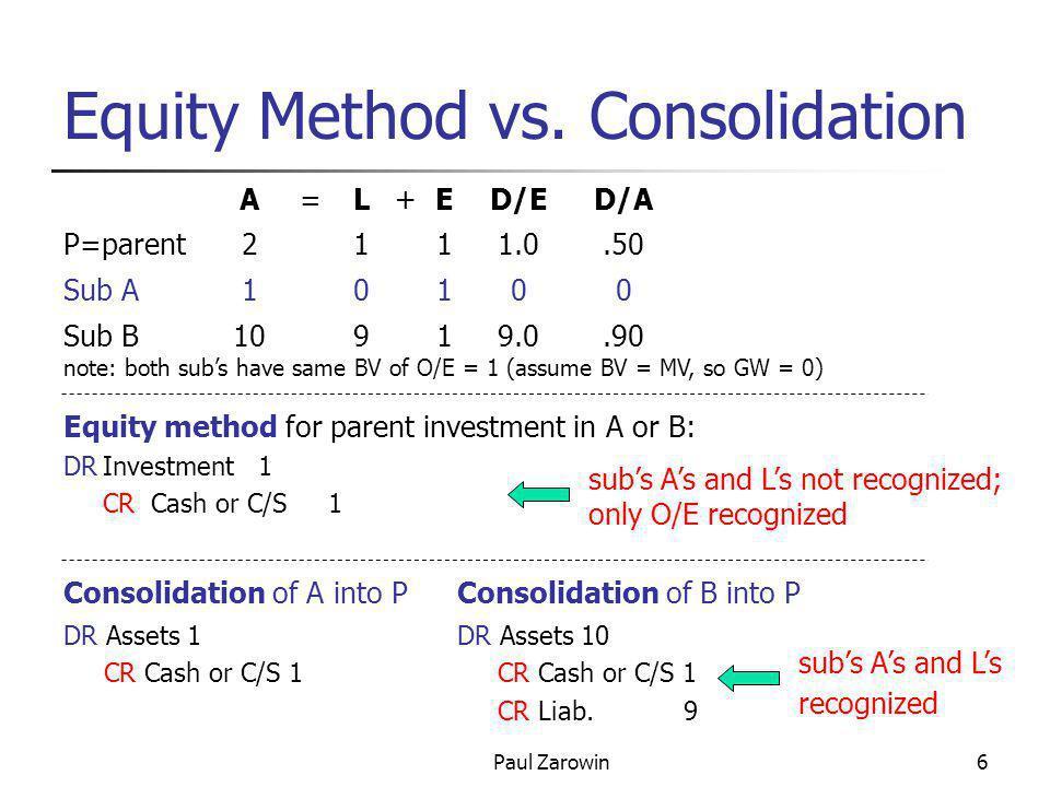 Paul Zarowin17 Ratios Ratio Equity method Proportionate Consol Full Consol LTDebt/OE 200/500 =.40 268/500=.54 370/500=.74 ROA (NI/TA) 64/900=.071 64/1000=.064 64/1180=.054 Note: equity method  proportionate consolidation  full consolidation: ROA  LTDebt/OE  Note: Since P's NI and O/E are equal under all 3 methods, ROE (= NI ÷O/E) is equal Ex.