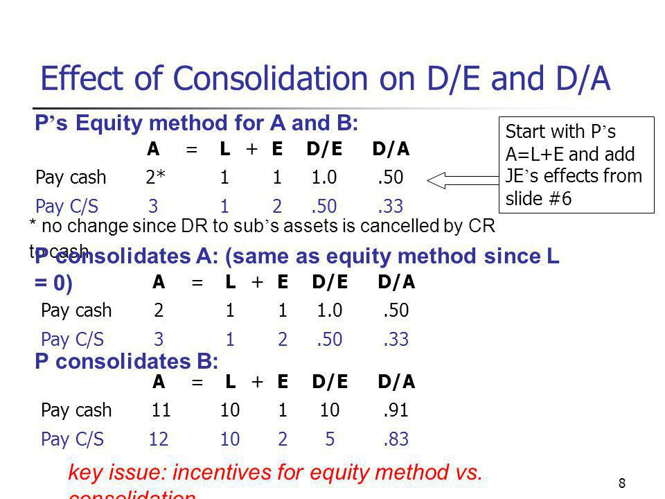 8 Effect of Consolidation on D/E and D/A A=L+ED/ED/A Pay cash 2*111.0.50 Pay C/S312.50.33 * no change since DR to sub ' s assets is cancelled by CR to