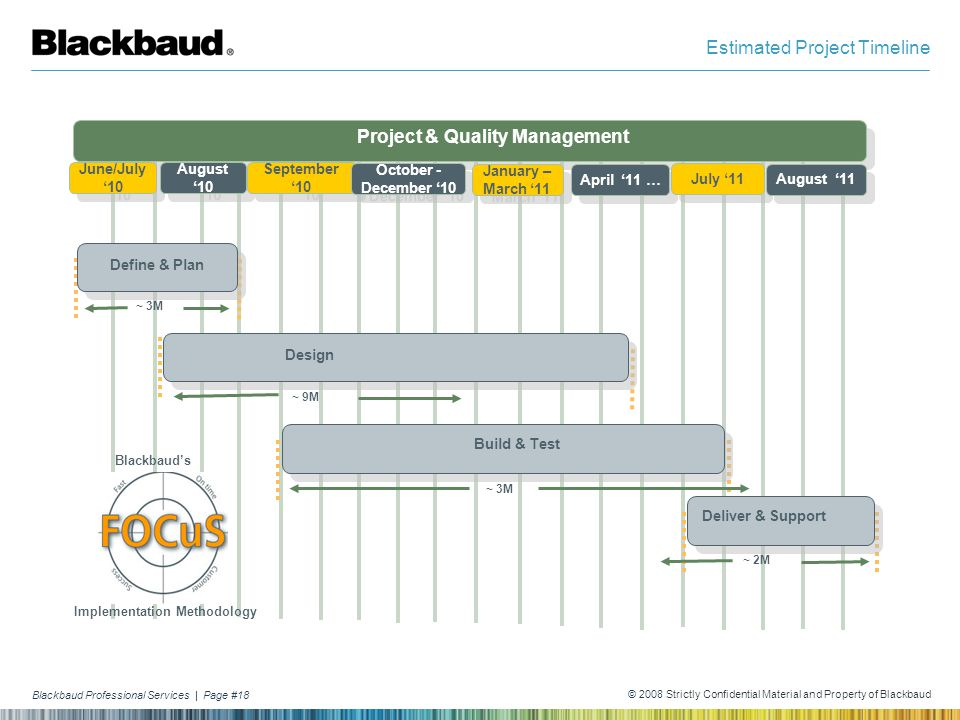 Blackbaud Professional Services | Page #18 © 2008 Strictly Confidential Material and Property of Blackbaud Estimated Project Timeline Project & Qualit