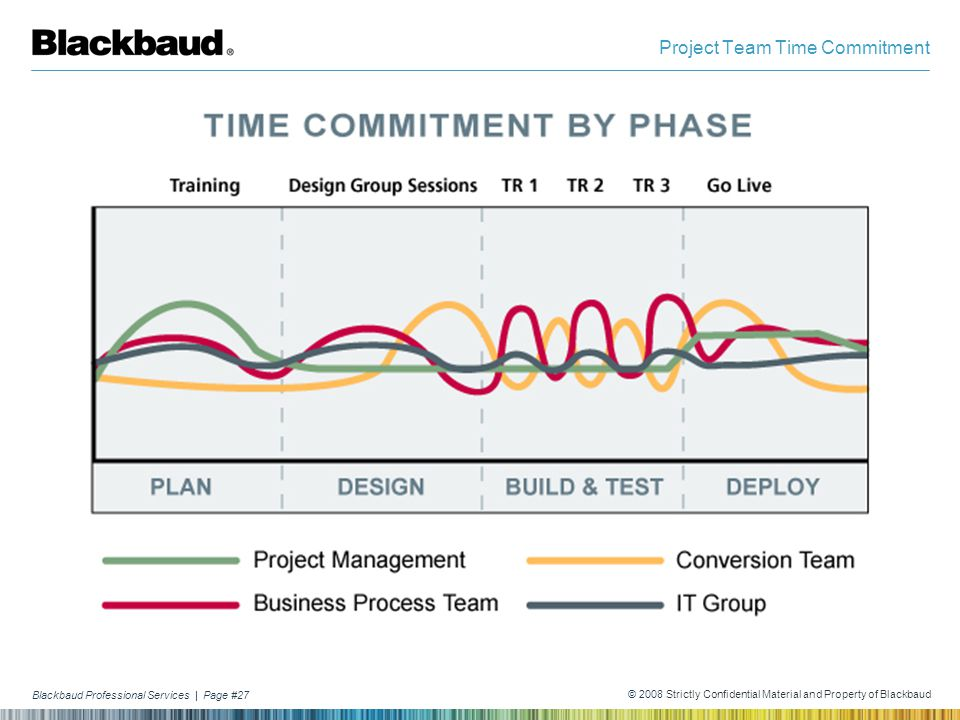 Blackbaud Professional Services | Page #27 © 2008 Strictly Confidential Material and Property of Blackbaud Project Team Time Commitment