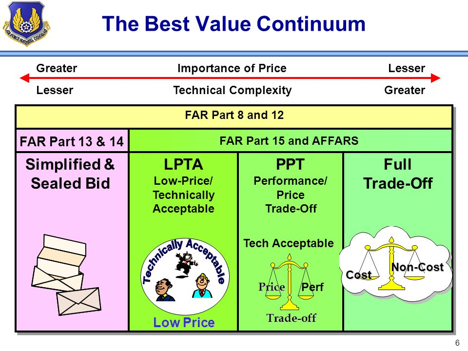 37 LPTA Evaluation Steps Establish evaluation factors and subfactors before solicitation release, i.e., technical acceptability Tech eval shall document evaluations in sufficient detail to explain each pass/fail decision Award made to lowest evaluated cost (price) offer that meets all minimum mandatory criteria PCO makes award decision and ensures award decision is documented