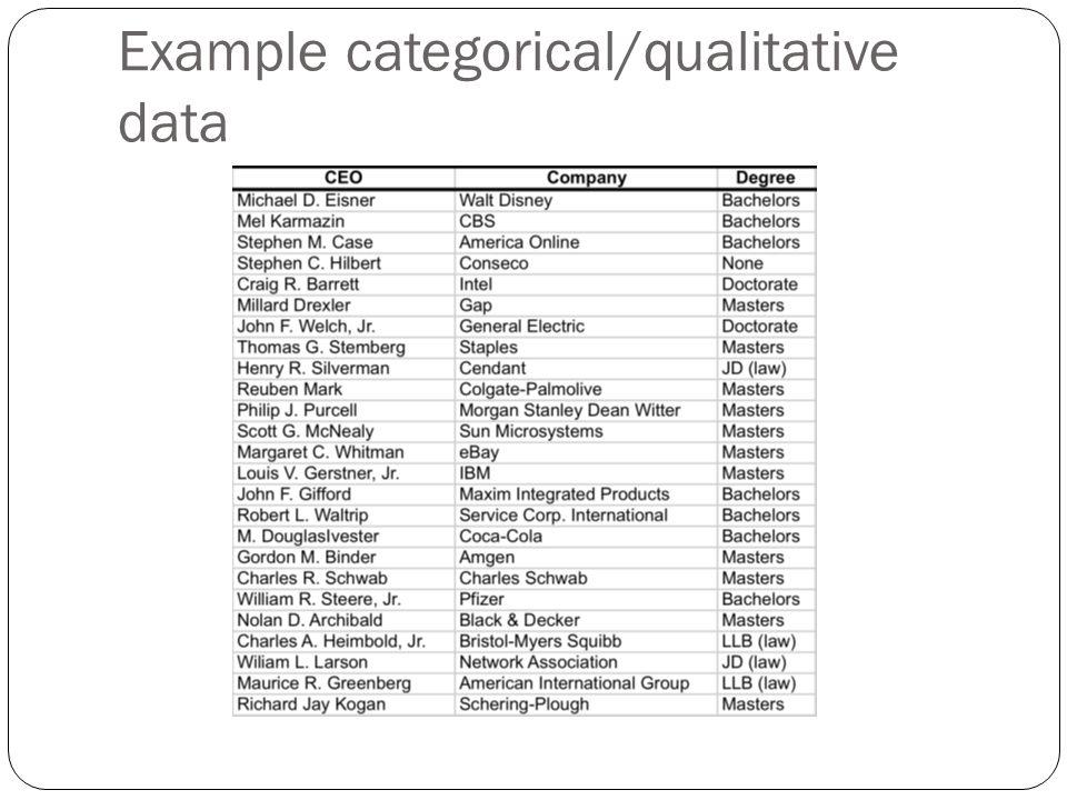 Example categorical/qualitative data