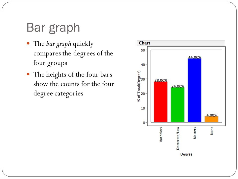 Bar graph The bar graph quickly compares the degrees of the four groups The heights of the four bars show the counts for the four degree categories