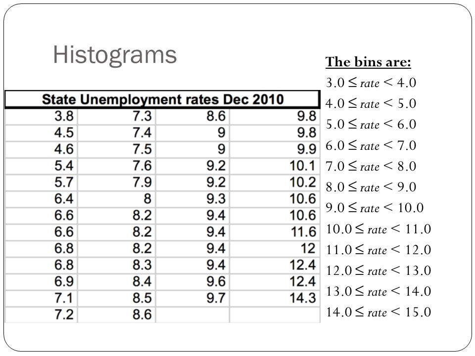 Histograms The bins are: 3.0 ≤ rate < 4.0 4.0 ≤ rate < 5.0 5.0 ≤ rate < 6.0 6.0 ≤ rate < 7.0 7.0 ≤ rate < 8.0 8.0 ≤ rate < 9.0 9.0 ≤ rate < 10.0 10.0 ≤ rate < 11.0 11.0 ≤ rate < 12.0 12.0 ≤ rate < 13.0 13.0 ≤ rate < 14.0 14.0 ≤ rate < 15.0