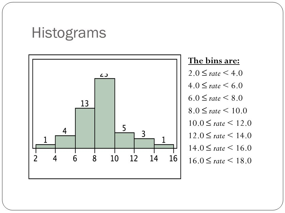 Histograms The bins are: 2.0 ≤ rate < 4.0 4.0 ≤ rate < 6.0 6.0 ≤ rate < 8.0 8.0 ≤ rate < 10.0 10.0 ≤ rate < 12.0 12.0 ≤ rate < 14.0 14.0 ≤ rate < 16.0