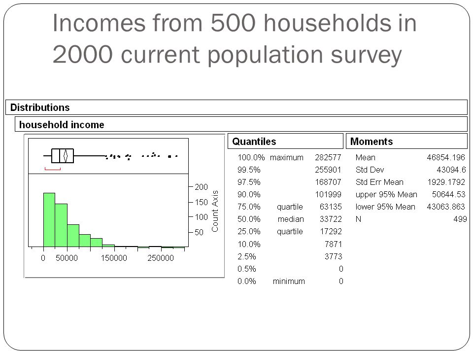 Incomes from 500 households in 2000 current population survey