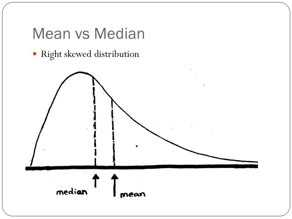 Mean vs Median Right skewed distribution