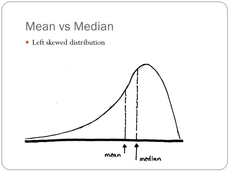 Mean vs Median Left skewed distribution