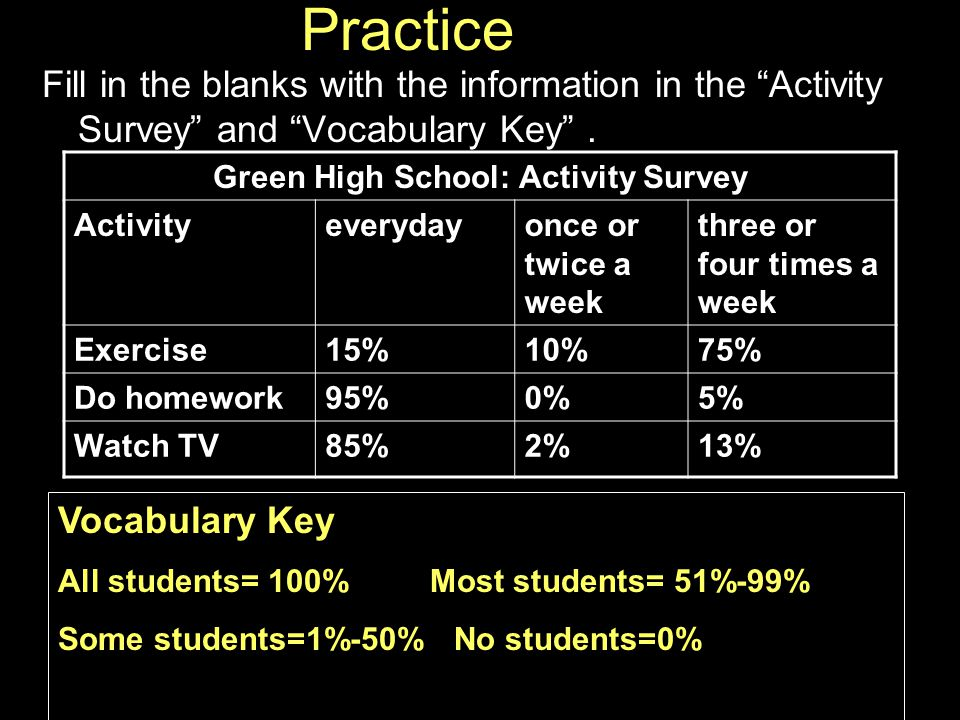 Practice Fill in the blanks with the information in the Activity Survey and Vocabulary Key .