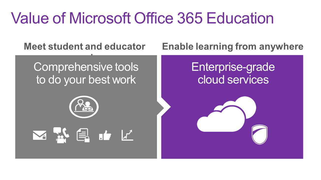 Value of Microsoft Office 365 Education Meet student and educator needs Enable learning from anywhere Enterprise-grade cloud services Comprehensive to