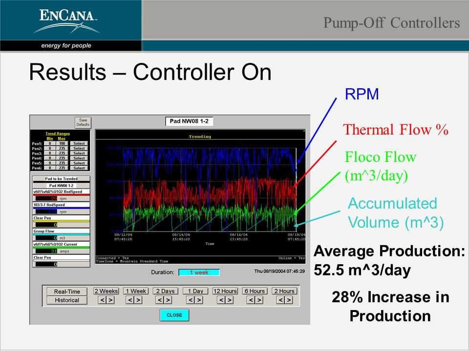 Results – Controller On Average Production: 52.5 m^3/day RPM Floco Flow (m^3/day) Accumulated Volume (m^3) Thermal Flow % 28% Increase in Production Pump-Off Controllers