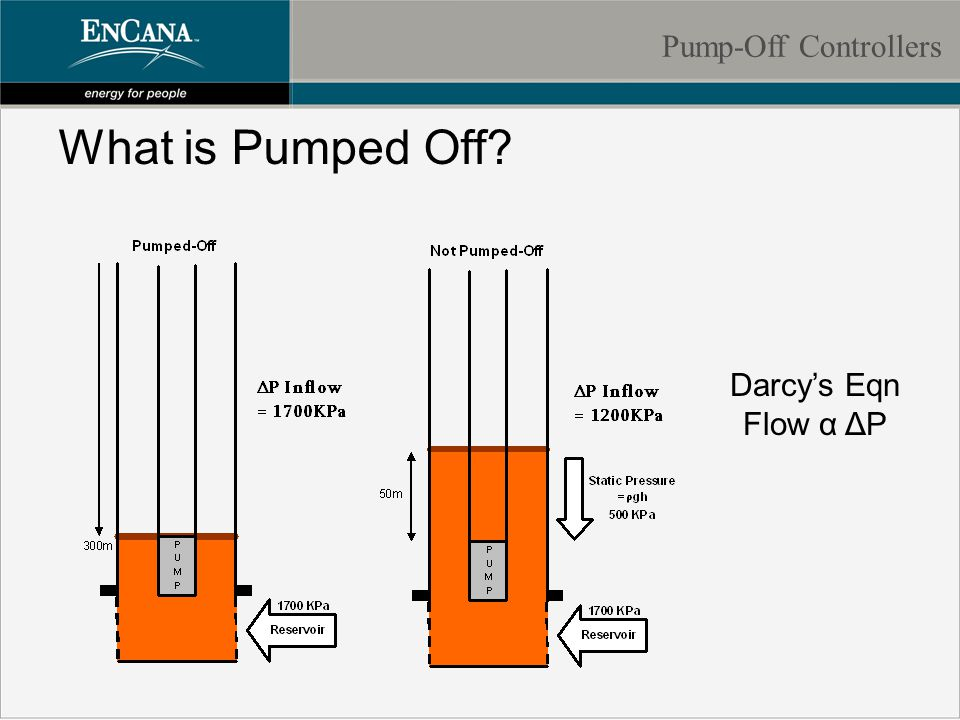 What is Pumped Off Pump-Off Controllers Darcy's Eqn Flow α ΔP