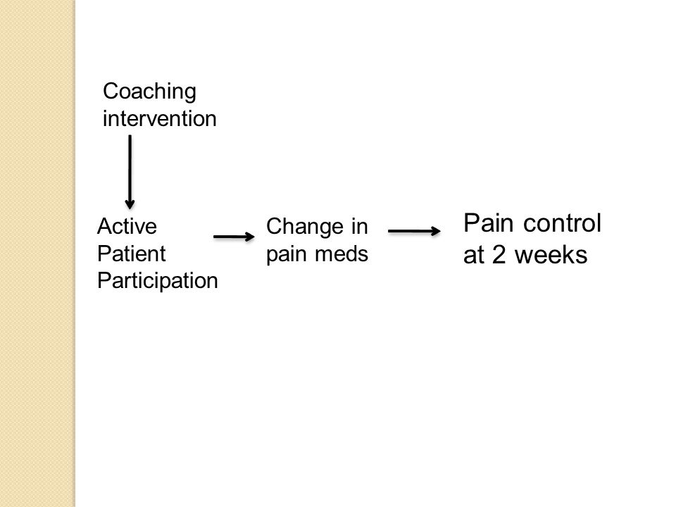 Active Patient Participation Change in pain meds Coaching intervention Pain control at 2 weeks