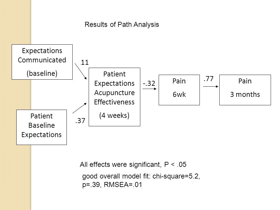 .77 -.32.37. 11 Pain 6wk Patient Expectations Acupuncture Effectiveness (4 weeks) Expectations Communicated (baseline) Pain 3 months Patient Baseline
