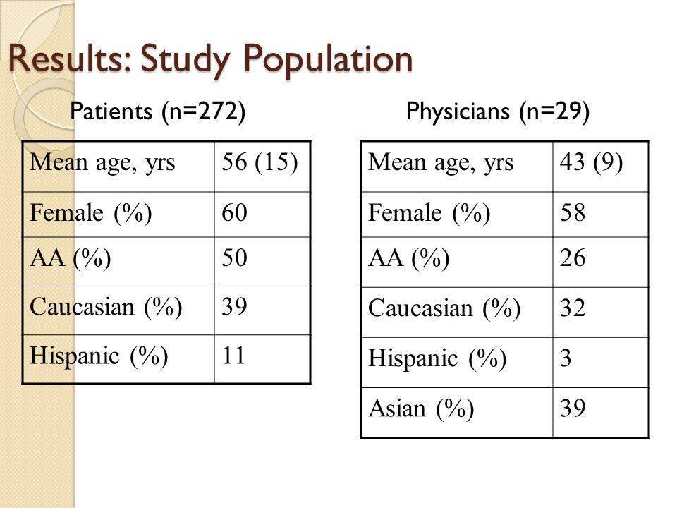 Results: Study Population Patients (n=272) Physicians (n=29) Mean age, yrs56 (15) Female (%)60 AA (%)50 Caucasian (%)39 Hispanic (%)11 Mean age, yrs43 (9) Female (%)58 AA (%)26 Caucasian (%)32 Hispanic (%)3 Asian (%)39