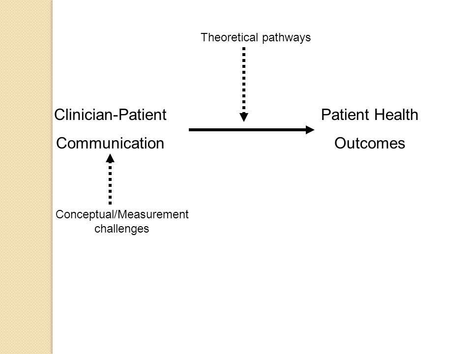 Types of shared understanding Similar beliefs ◦ What physician believes coincides with what patient believes Perceived agreement (fantasy) ◦ What physician believes coincides with what physician believes patient believes Understanding of the other (perspective- taking) ◦ What physician believes the patient believes coincides with what the patient believes