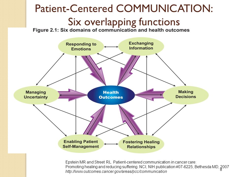 8 Patient-Centered COMMUNICATION: Six overlapping functions Epstein MR and Street RL.