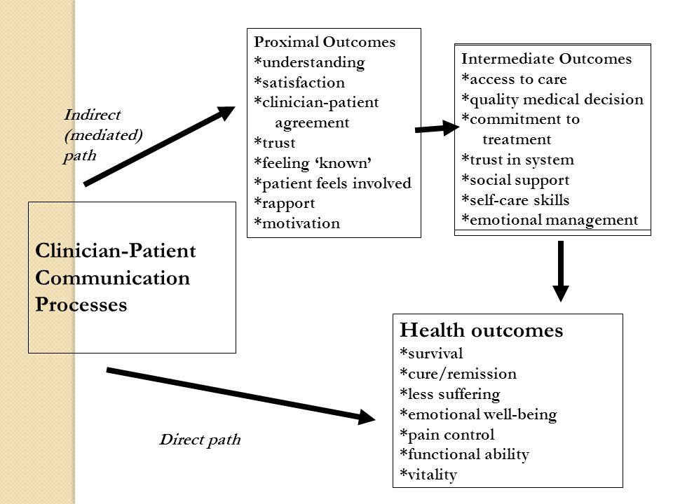Identify the health outcome of interest Identify the mechanism for improved health Model the pathway through which communication can lead to improved health Select appropriate measures for communication variables, proximal outcomes, and intermediate outcomes Develop intervention to target communication process to activate that mechanism