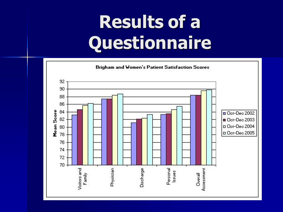 Results of a Questionnaire
