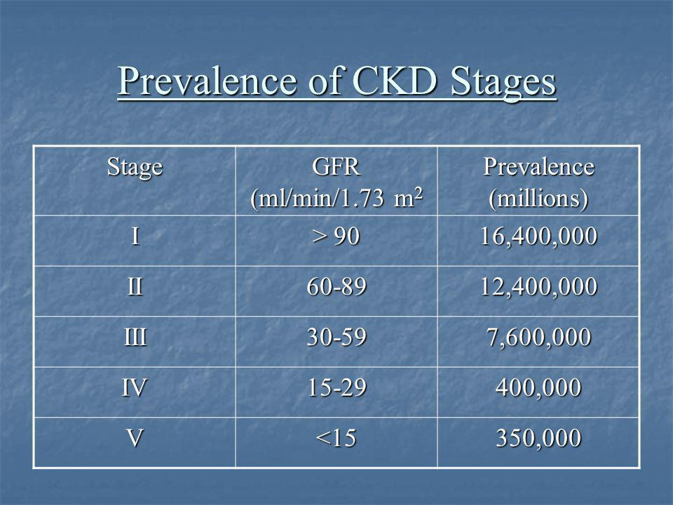 Rate of Growth of CKD Population From USRDS, projection of number of patients at Stage V is 661,330 by 2010.