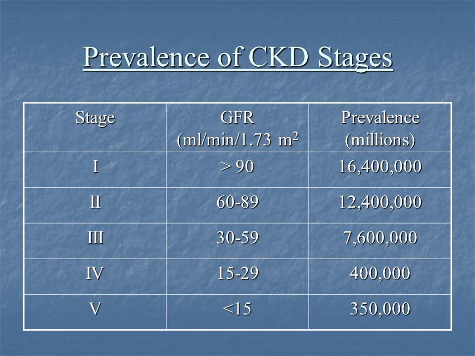 CKD Program: Educational Resource Provide education on CKD to: Provide education on CKD to: Primary Care physicians Primary Care physicians Insurance Companies, HMO's, PPO's etc.