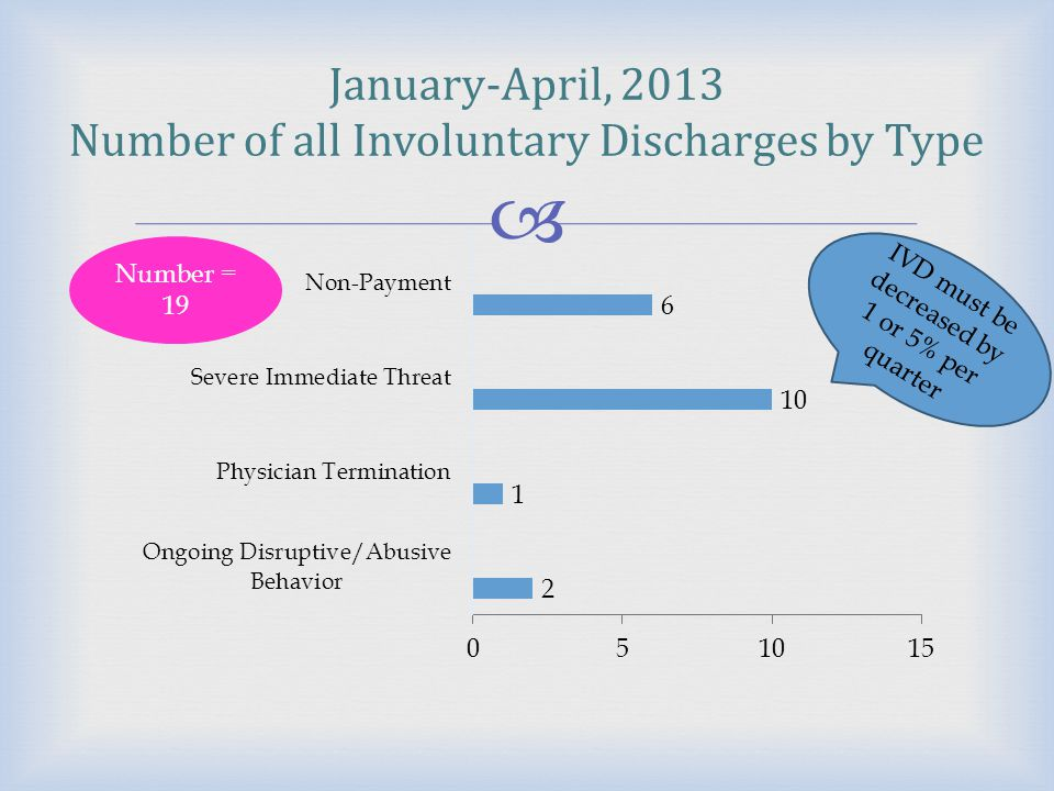  Trending Involuntary Discharge 2008 to 2013 Maintaining a steady number is not good enough!