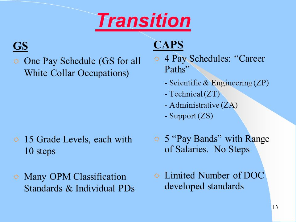13 Transition GS R One Pay Schedule (GS for all White Collar Occupations) R 15 Grade Levels, each with 10 steps R Many OPM Classification Standards &