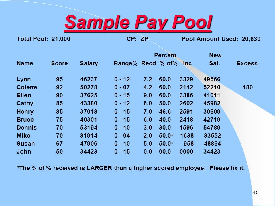 46 Sample Pay Pool Total Pool: 21,000 CP: ZP Pool Amount Used: 20,630 Percent New Name Score Salary Range% Recd % of% IncSal.Excess Lynn 95 46237 0 -