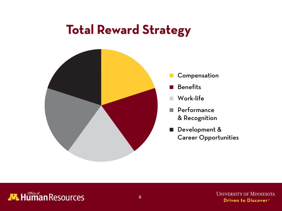 Determine what you want to accomplish with merit pay Increase the pay of those who perform well more than those who do not perform well Increase internal and external pay equity Recognize stellar performers Attract and retain talent Address poor performers Motivate individuals to perform better Focus employee and manager attention on goal and/or competency achievement Design: Rationale 17