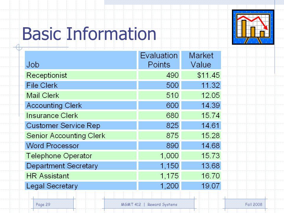 Fall 2008MGMT 412 | Reward SystemsPage 29 Basic Information