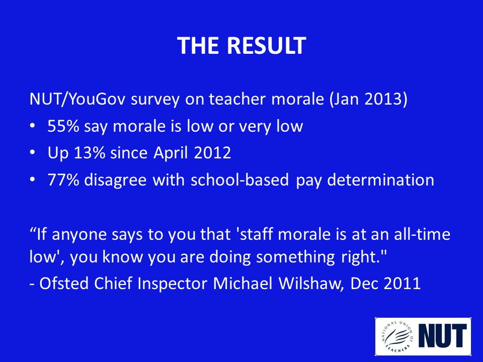 THE RESULT NUT/YouGov survey on teacher morale (Jan 2013) 55% say morale is low or very low Up 13% since April 2012 77% disagree with school-based pay determination If anyone says to you that staff morale is at an all-time low , you know you are doing something right. - Ofsted Chief Inspector Michael Wilshaw, Dec 2011
