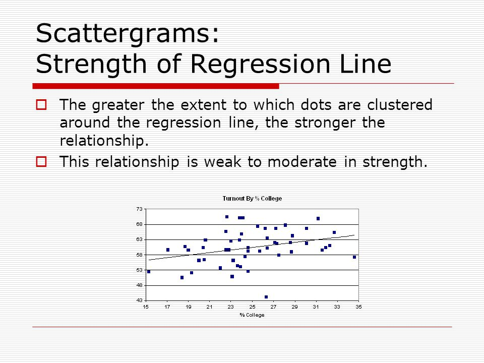 Scattergrams: Strength of Regression Line  The greater the extent to which dots are clustered around the regression line, the stronger the relationship.