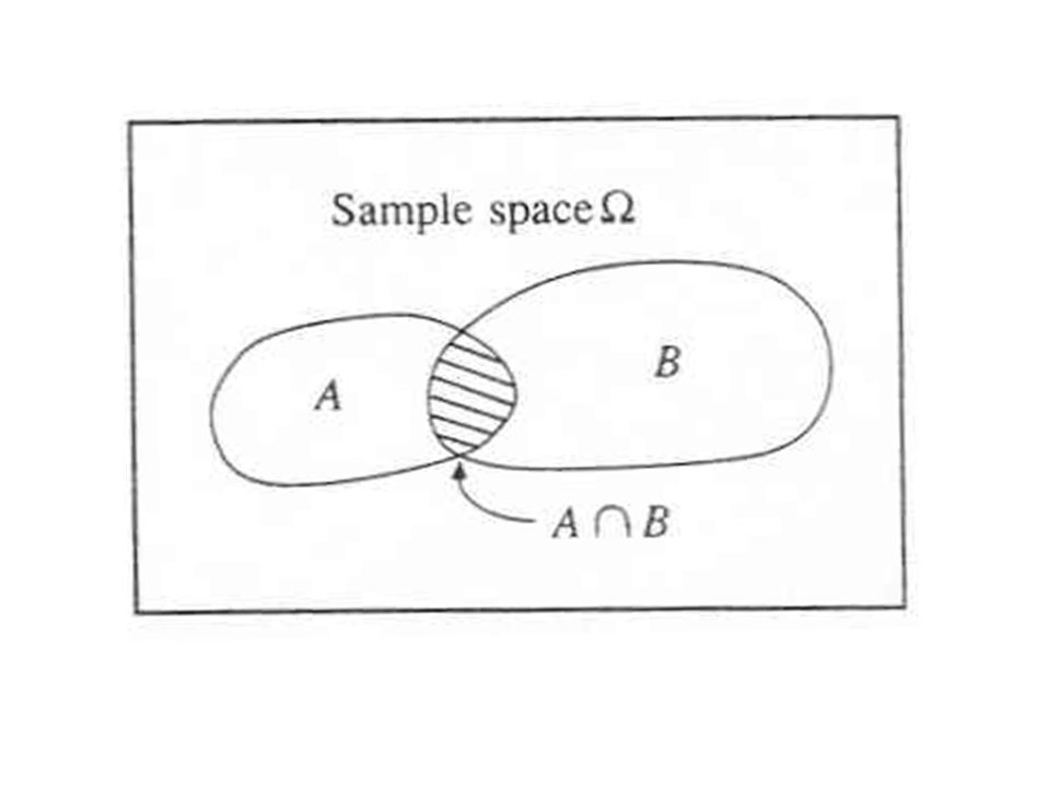 5 Sampling terminology Sample: a finite set of observations x 1, x 2,….., x n of the random variable A sample comes from a hypothetical infinite population possessing constant statistical properties Sample space: set of possible samples that can be drawn from a population Event: subset of a sample space Example Example Population: streamflow Population: streamflow Sample space: instantaneous streamflow, annual maximum streamflow, daily average streamflow Sample space: instantaneous streamflow, annual maximum streamflow, daily average streamflow Sample: 100 observations of annual max.