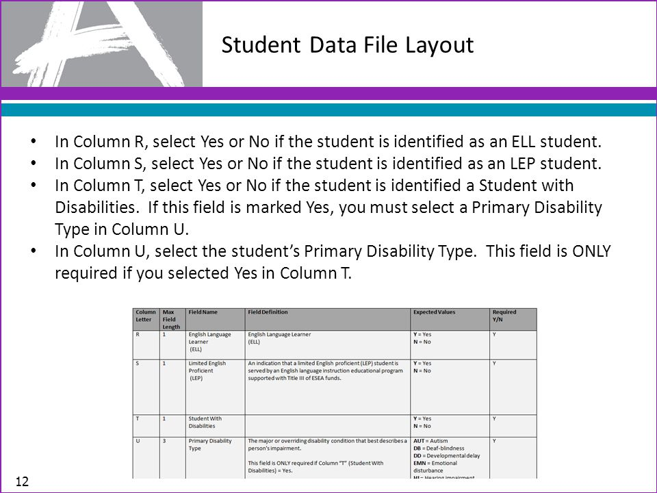 Student Data File Layout 12 In Column R, select Yes or No if the student is identified as an ELL student.