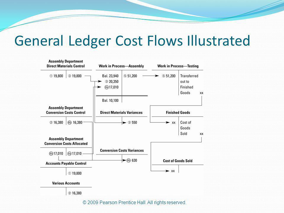 © 2009 Pearson Prentice Hall. All rights reserved. General Ledger Cost Flows Illustrated